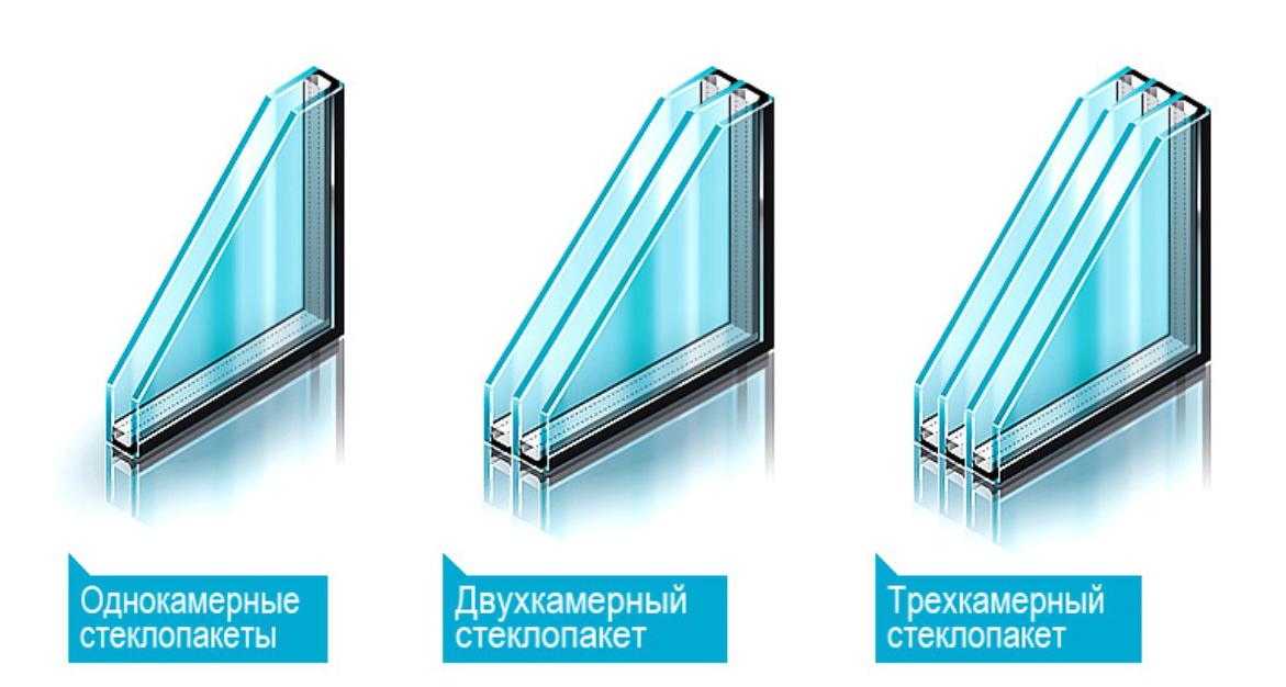 Стклопакеты пластиковых окон