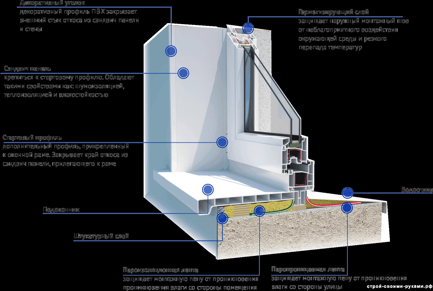 Структура пластиковых окон