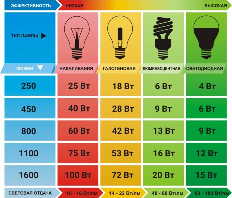 Эквивалентная мощность ламп