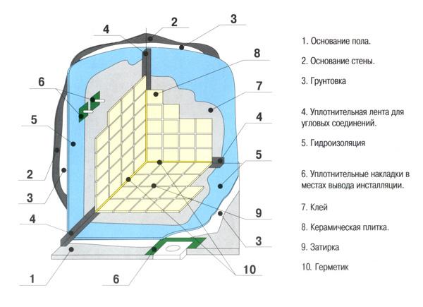 Гидроизоляция ванной схема