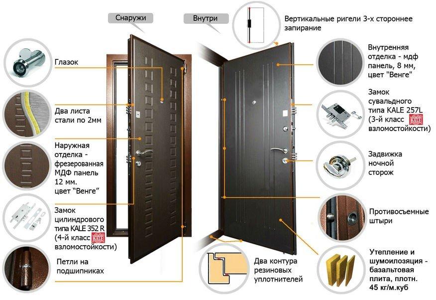 Конструкция входной металлической двери