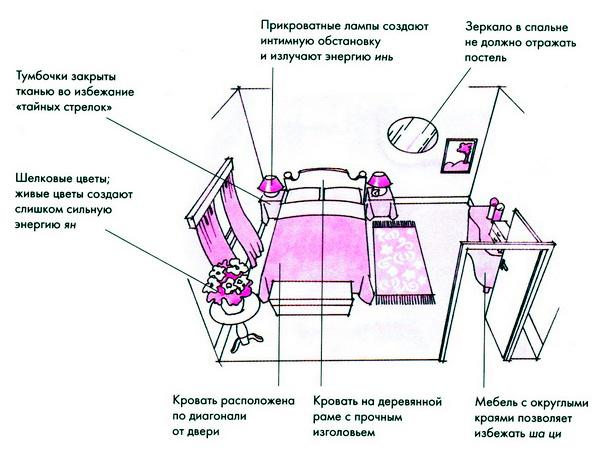 Правила расположения мебели в спальне по фен-шуй