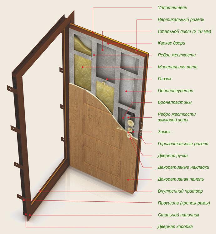 Строение входной железной двери