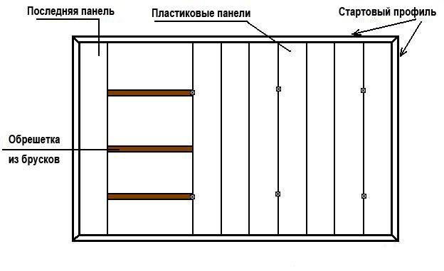 Устройство потолка из ПВХ панелей