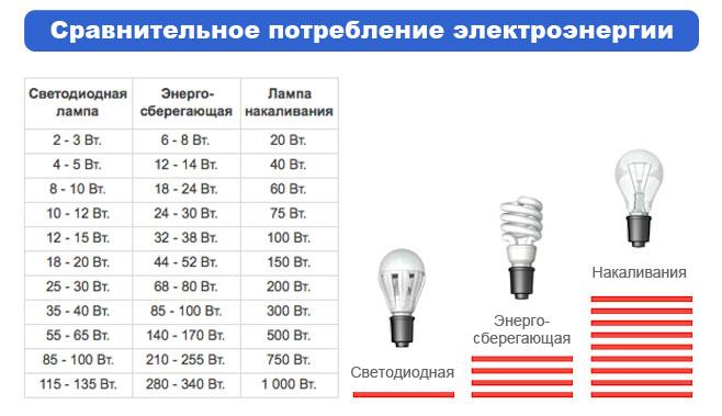 Эквивалентные мощности ламп