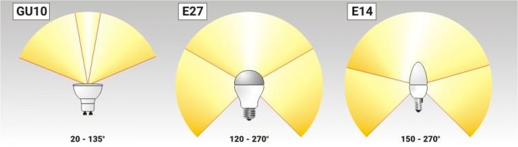 Угол освещения светодиодных ламп
