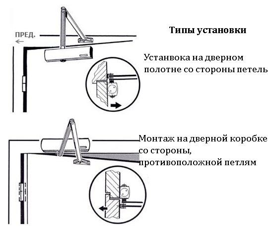 Типы установки доводчиков на дверь
