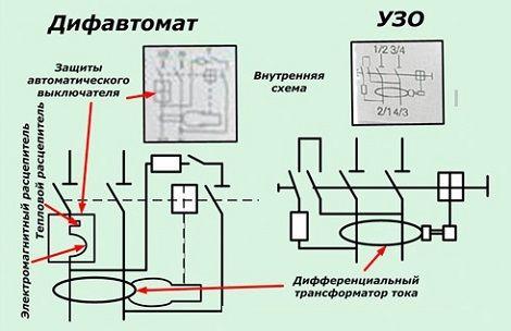 Работа и дифавтомата и УЗО