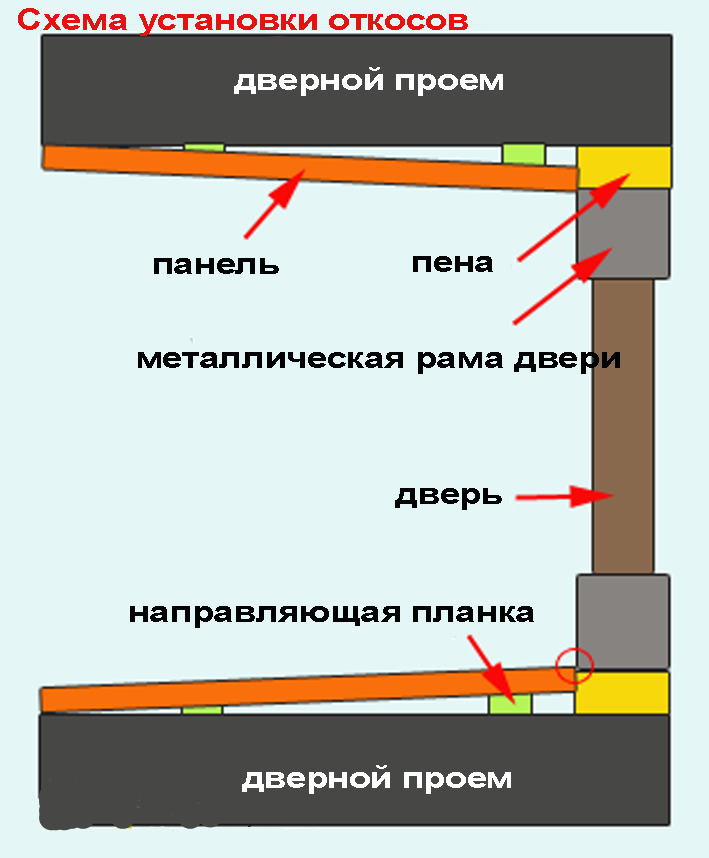 Схема отделки откосов входной двери