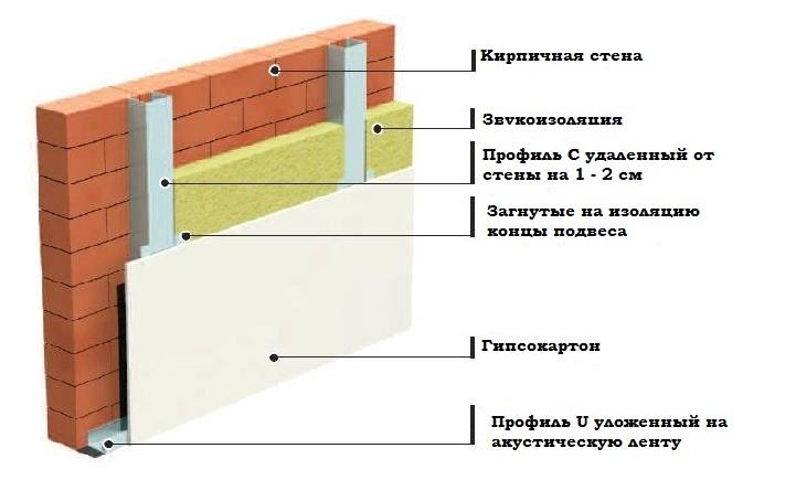 Схема шумоизоляции в квартире