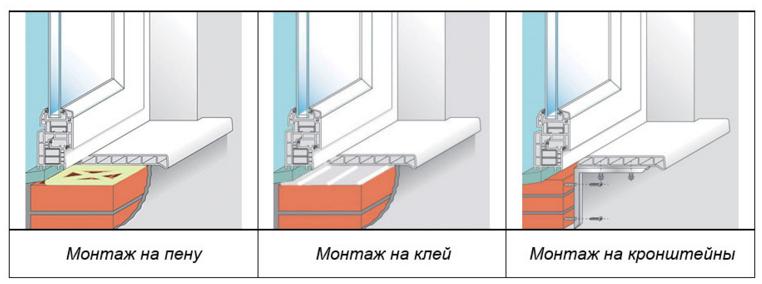 Способы крепления пластикового подоконника