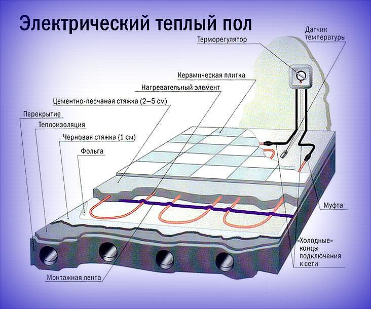 Как устроен электрический теплый пол