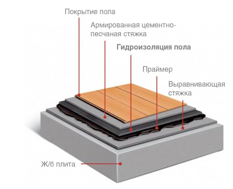 Схема гидроизоляции пола под стяжку