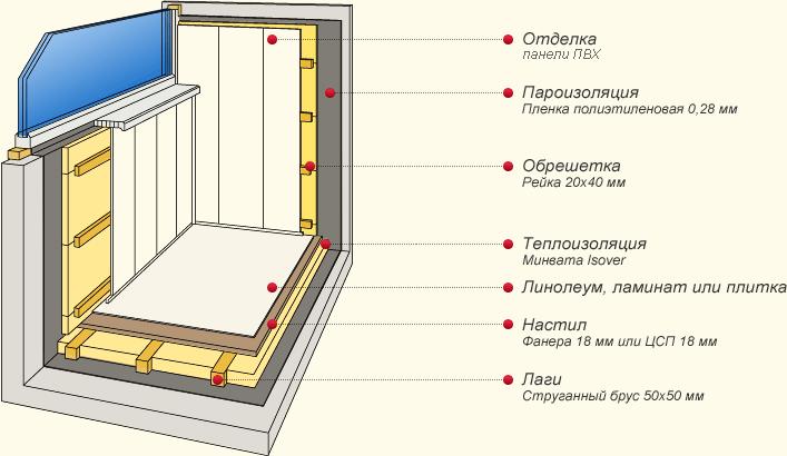 Схема отделки балкона панелями