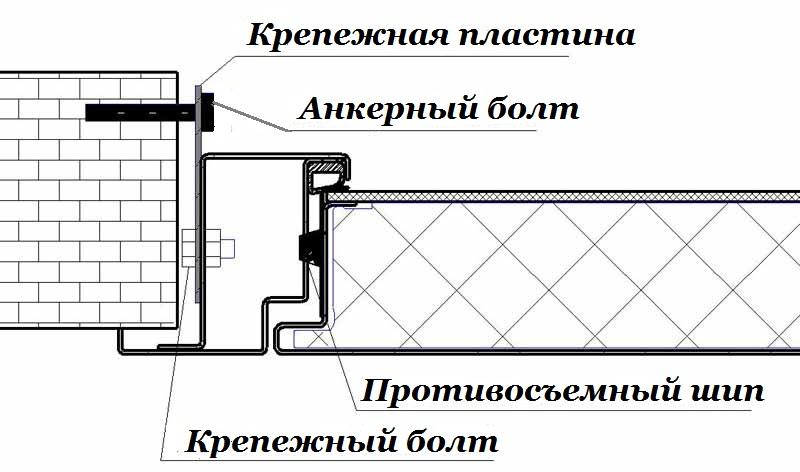 Крепление металлической двери