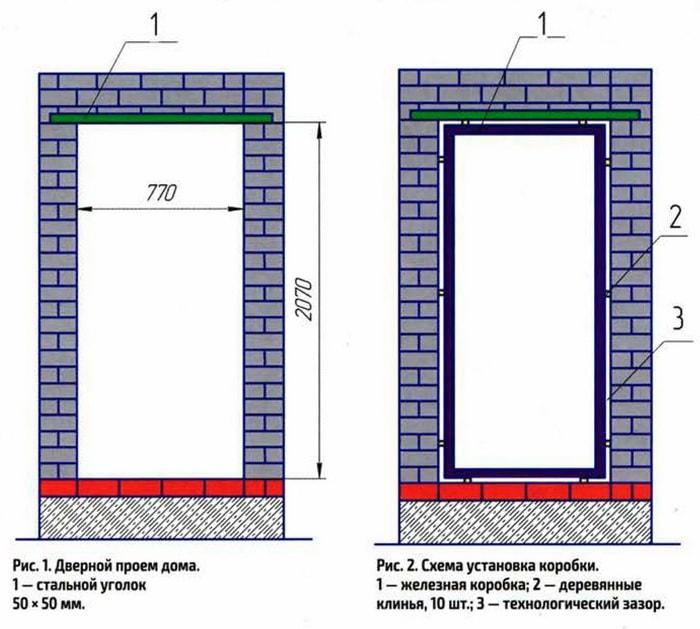 Подготовка проема для установки входной двери