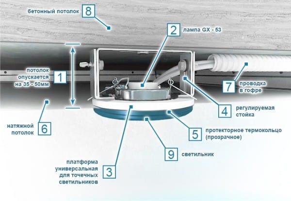 Установка встраиваемых светильников в натяжной потолок