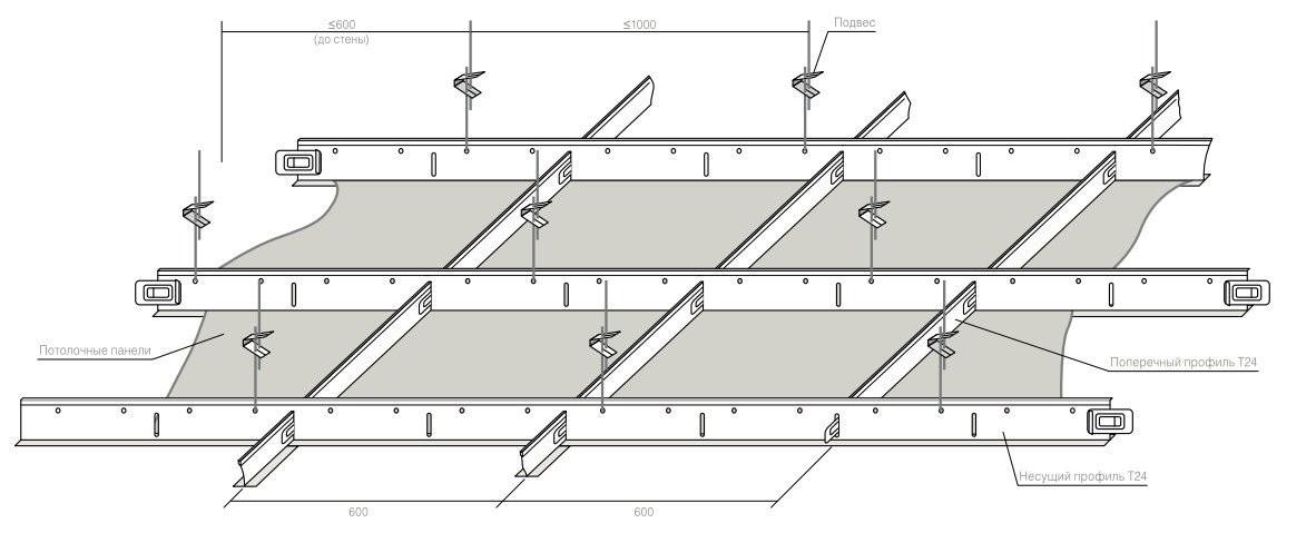 Конструкция потолка армстронг