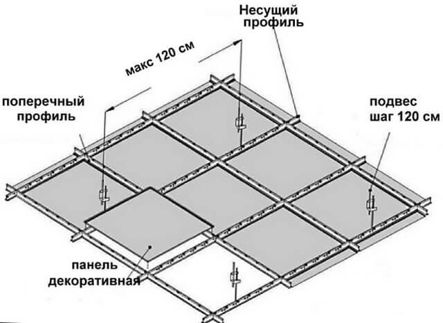 Схема потолка армстронг
