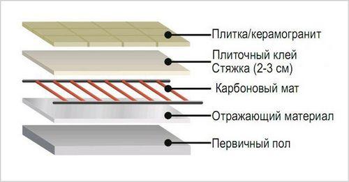 Инфракрасный теплый пол под плитку