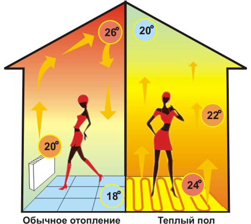 Преимущества теплого пола