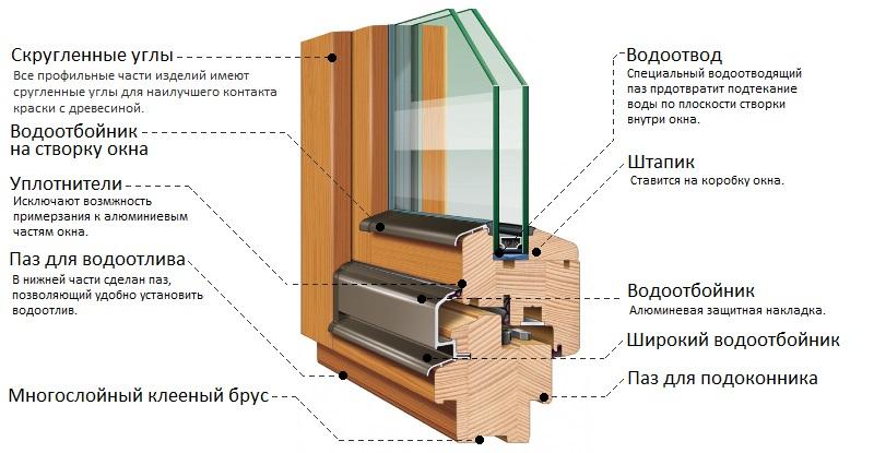 Схема деревянного стеклопакета