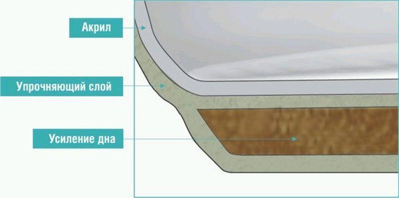 Внутреннее устройство акриловой ванны