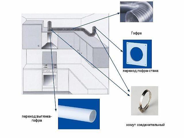 Гофрированный воздуховод на кухне