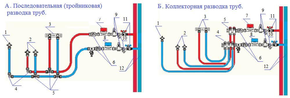Способы разводки водопроводных труб