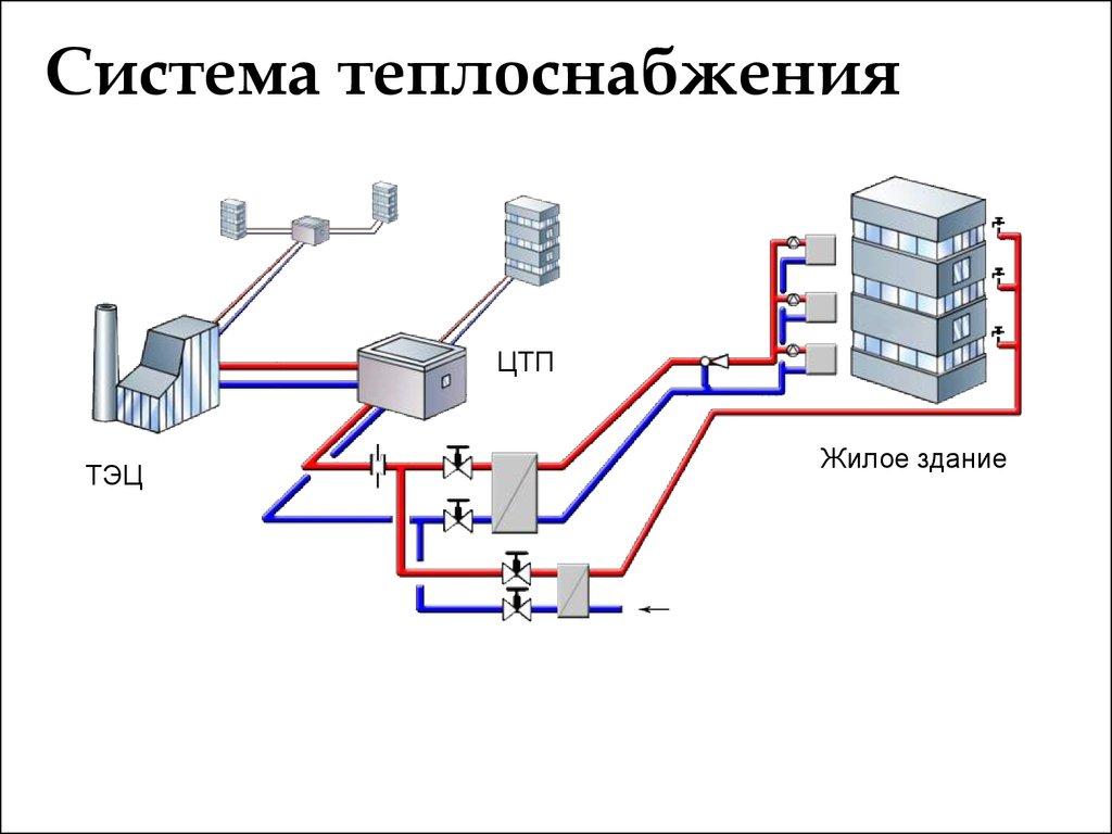 Централизованная система отопления