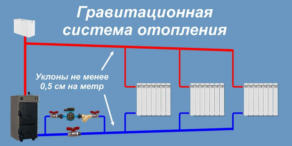 Самотечная установка центрального отопления